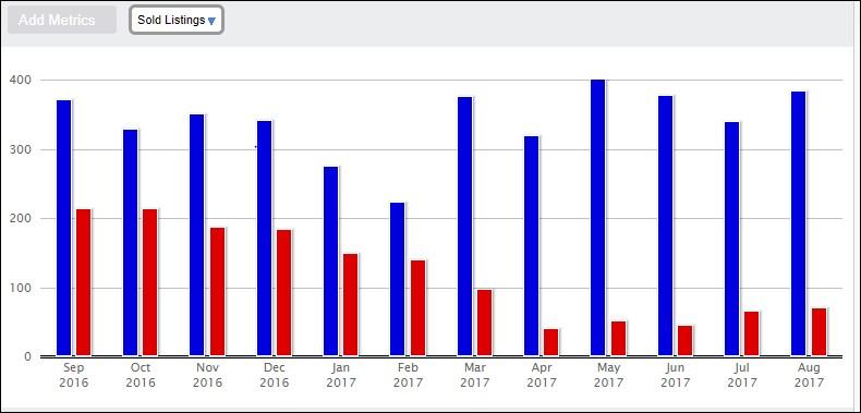 August 2017 sales